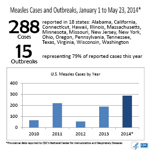 Measles-Cases-300px