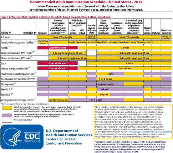 2015-02-03-ACIP-Releases-Recommended-Adult-Immunization-Schedule-for-2015-2-1