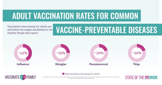 SOTI-AdultRatesFB. Higher vaccination rates could help avoid the many cases  of vaccine preventable diseases that adults ...